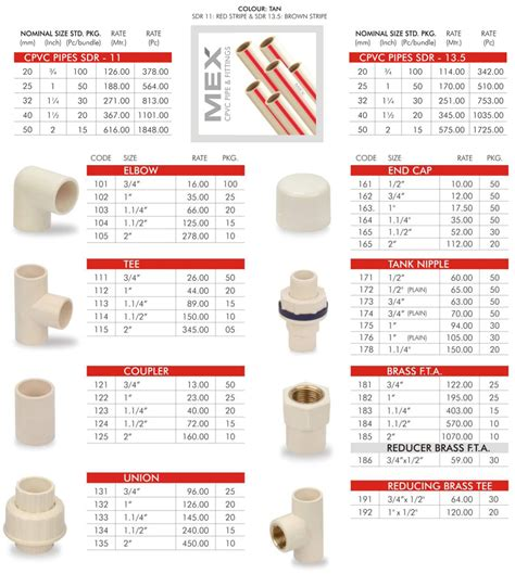Plumbing Pipe Names by Cpvc Pipes Fittings Cpvc Pipe Fittings Pvc Pipe