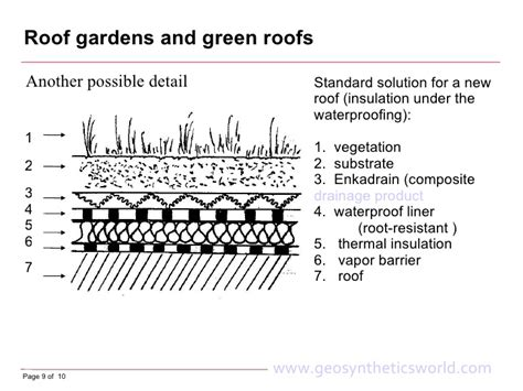terrace garden section roof gardens and green roofs