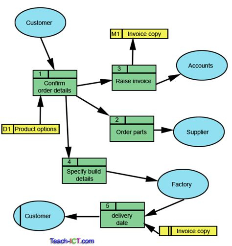 data flow diagram tool image gallery diagram