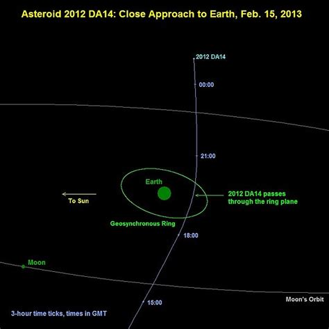 asteroid number look out here s a list of space objects headed towards earth