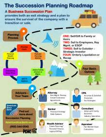 corporate succession planning template american river bank what s your business exit strategy