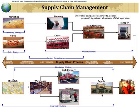 Mba Nonprofit Solutions by B It Chapter 7 8 Q4 Explain Supply Chain Management And