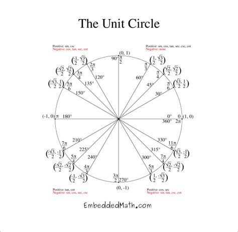 printable unit circle diagram common worksheets 187 blank 100 chart pdf preschool and