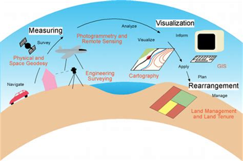 geodesy & geoinformation — mgc homepage