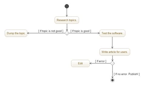 how to draw activity diagram 5 free websites to draw activity diagram