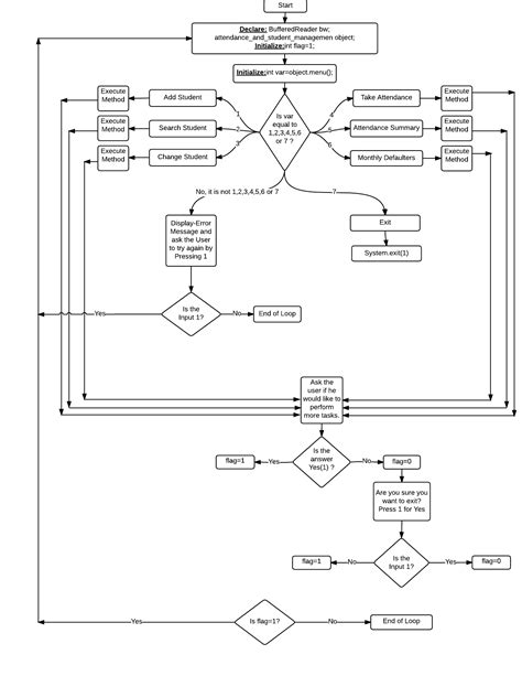 java code to flowchart java is the following flowchart correct for the given