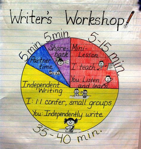 apples of your eye the basics of writer s workshop