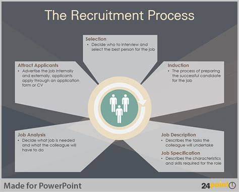 Strategic Hrm Ppt For Mba by Tips To Visualise Human Resource Planning On Powerpoint
