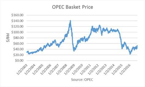 saudi arabia assumes $55 oil price in 2017 ino.com