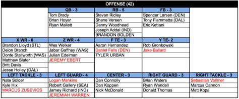 football depth chart template excel setting the depth chart offense