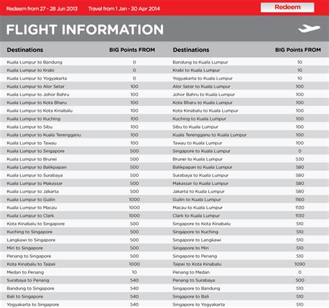 bid on flights 48 hour redemption exclusive for airasia big