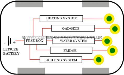 Led Cabinet Lights Campervan Electrics Campervan Conversion