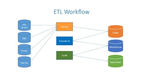 informatica workflow manager questions informatica tutorials for beginners with exles by