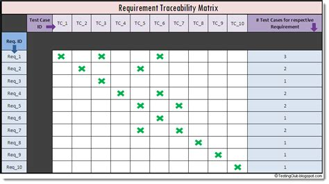 Software Testing Life Cycle In Software Testing Requirements Traceability Matrix Template
