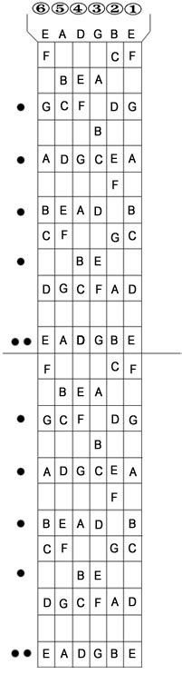 guitar fretboard diagram bass guitar fretboard notes diagram pictures to pin on