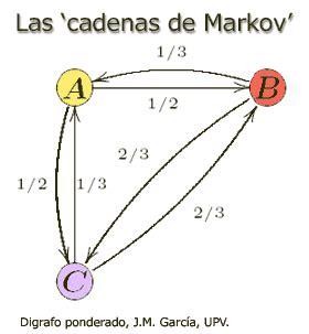 cadenas de markov en java infoam 201 rica andrei a markov