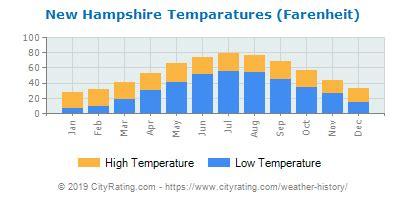 new hampshire weather history cityrating.com
