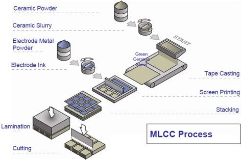 capacitor manufacturing process pdf basics of ceramic chip capacitors
