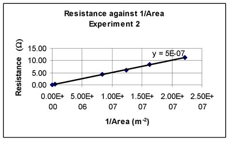 resistance cross sectional area an investigation to find the resistivity of wires gcse