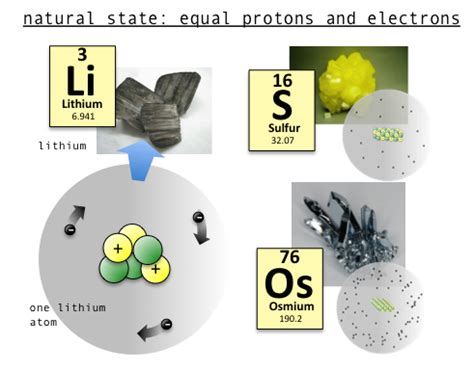protons and electrons are equal in an atom s