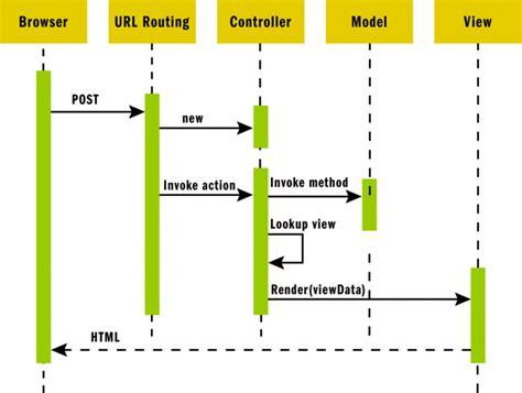 factory pattern asp net mvc what are asp net mvc principles part 2 the bhw group