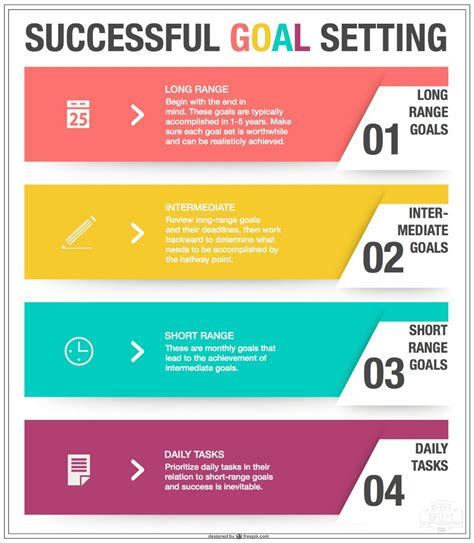 how to set goals and achieve them being spiffy