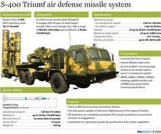war machines patriot missile defense system infographic