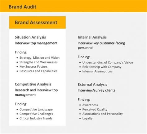Can I Be An Auditor With An Mba In Accounting by Brand Audit Brand Strategy Frameworks Methodologies