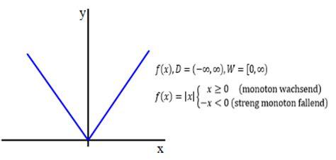 Was Bedeutet Monoton by Funktionen