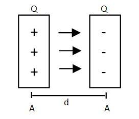 kapasitor plat sejajar kapasitor berbentuk plat teknik listrik