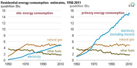 pattern energy usa two perspectives on household electricity use today in