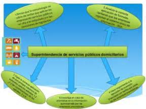 superintendencia de servicios p blicos superintendencia de servicios p 250 blicos domiciliarios