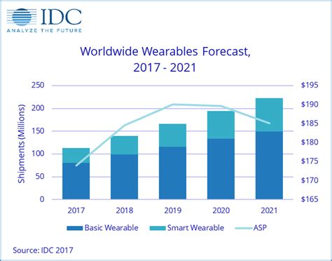One Year Mba Idc by Wearables Shipments To Hit 222 3 Million Units By 2021