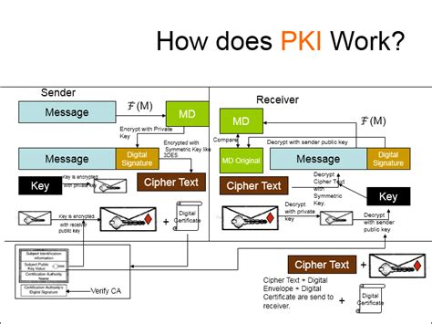 design is how it works certificates public key infrastructure information