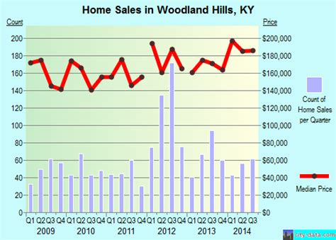 Woodland Hills, Kentucky (KY 40243) profile: population, maps, real estate, averages, homes