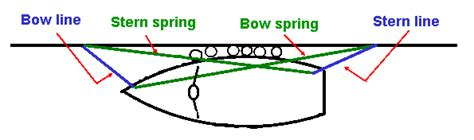 boat mooring lines uk mooring lines page 1 boats planes trains pistonheads