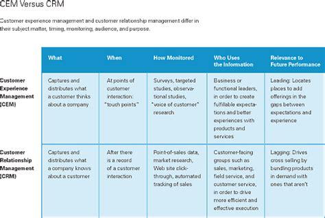 understanding customer experience