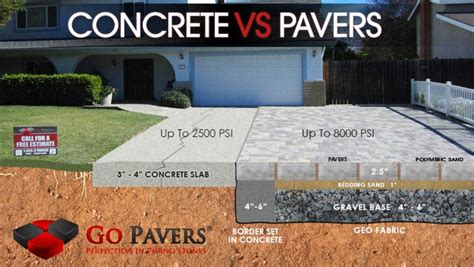 Pavers Vs Concrete Patio Pavers Vs Concrete Which Is Better