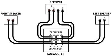 polk audio subwoofer wiring diagram wiring diagram