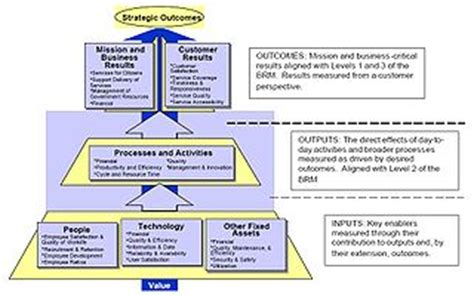 pengertian layout strategy federal enterprise architecture wikipedia