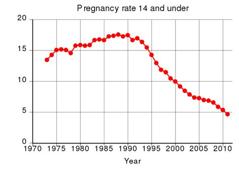 14 and under file us pregnancy rate 14 and under svg wikimedia commons