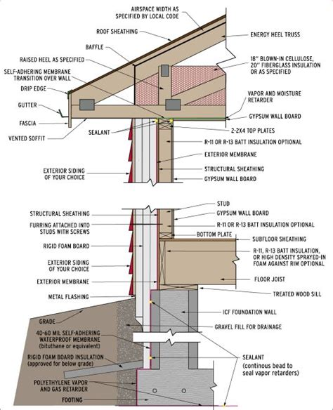 Insulating Basement Walls For Increased Energy Efficiency Energy Efficient Wall Assembly From High Performance