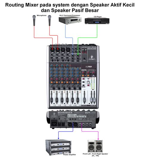 Jenis Dan Mixer Audio amazing audio mixer layout dan skema composition