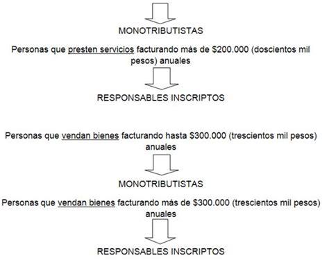 cuanto paga de impuestos un responsable inscripto por liquidaci 243 n del impuesto al valor agregado en argentina al