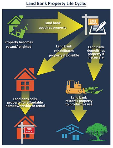 land bank land bank community revitalization initiative land bank