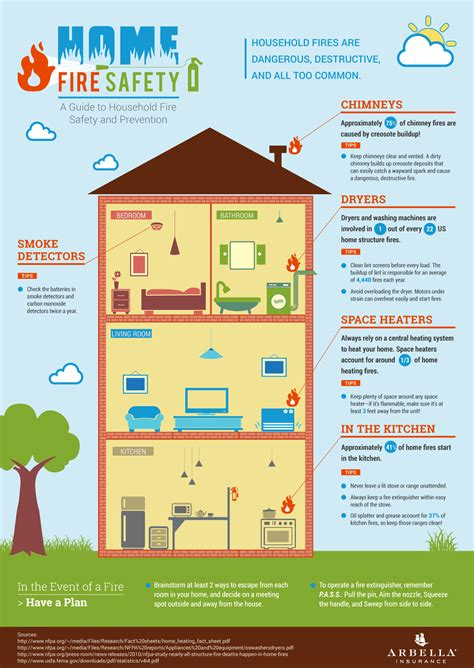infographic home safety infographic and web design