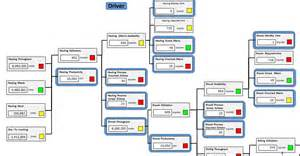value tree template value driver trees value driver tree templates in