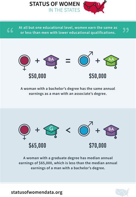 Gender Pay Gap Essay by Essay Gender Pay Gap