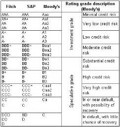 the credit rating of the republic national bank