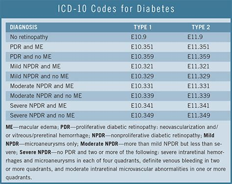 what is the icd 10 code for swelling of the throat icd 10 part 4 how to code for diabetic retinopathy